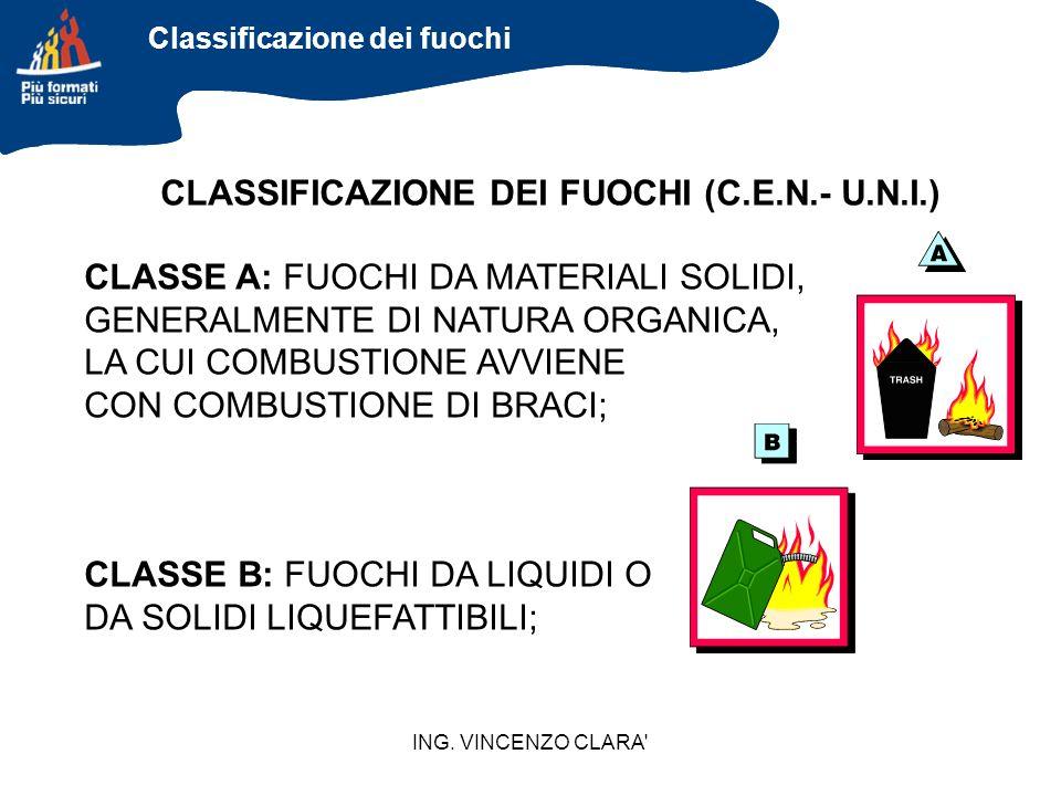 ING. VINCENZO CLARA' CLASSIFICAZIONE DEI FUOCHI (C.E.N.- U.N.I.) CLASSE A: FUOCHI DA MATERIALI SOLIDI, GENERALMENTE DI NATURA ORGANICA, LA CUI COMBUST