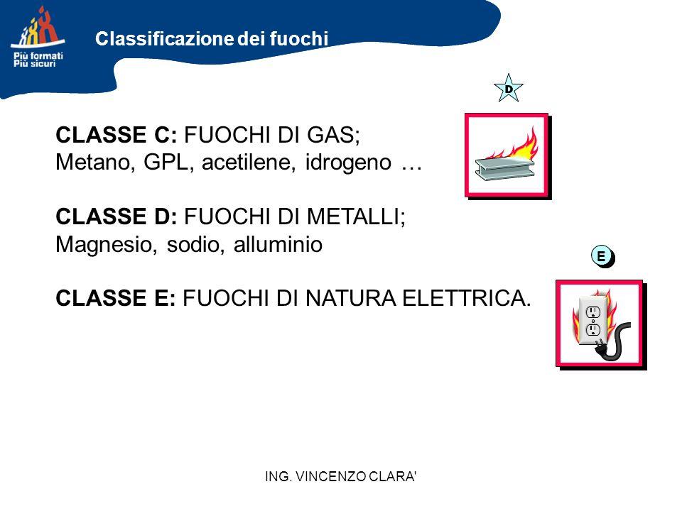 ING. VINCENZO CLARA' CLASSE C: FUOCHI DI GAS; Metano, GPL, acetilene, idrogeno … CLASSE D: FUOCHI DI METALLI; Magnesio, sodio, alluminio CLASSE E: FUO