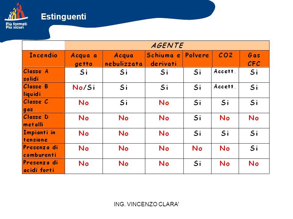 ING. VINCENZO CLARA' Estinguenti
