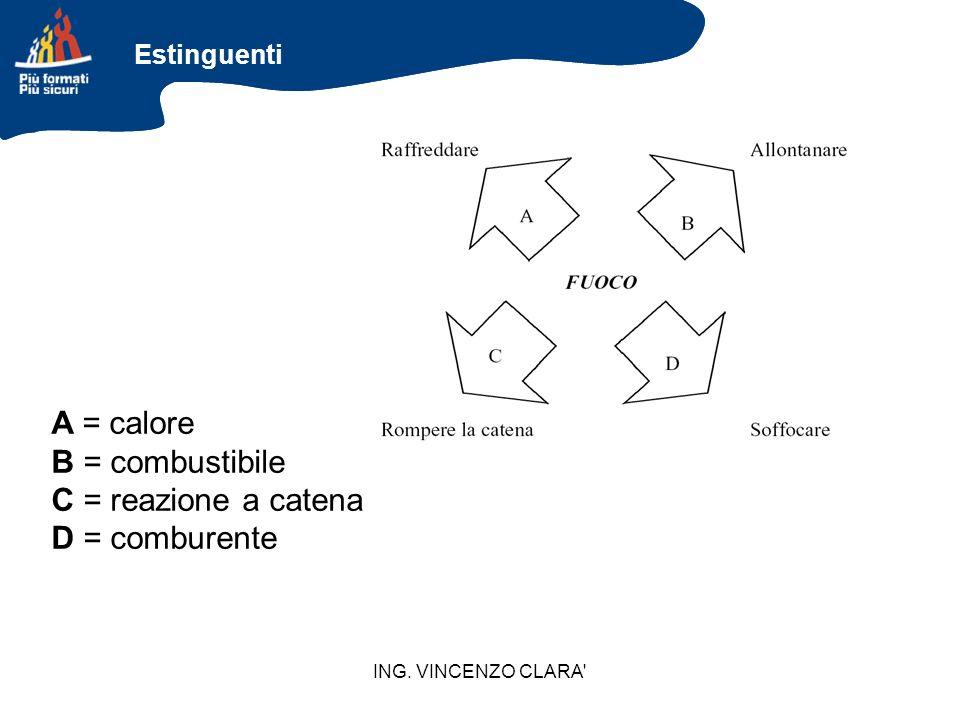 ING. VINCENZO CLARA' A = calore B = combustibile C = reazione a catena D = comburente Estinguenti