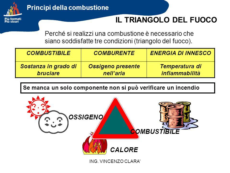 ING. VINCENZO CLARA' Perché si realizzi una combustione è necessario che siano soddisfatte tre condizioni (triangolo del fuoco). CALORE COMBUSTIBILECO