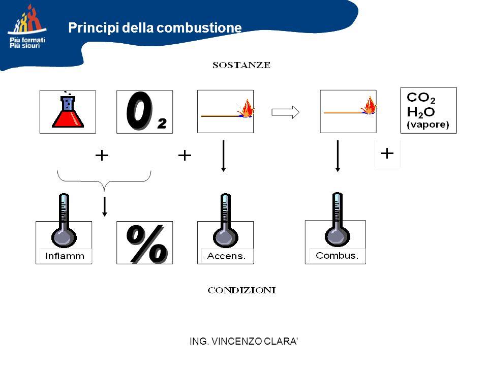 ING. VINCENZO CLARA' Principi della combustione