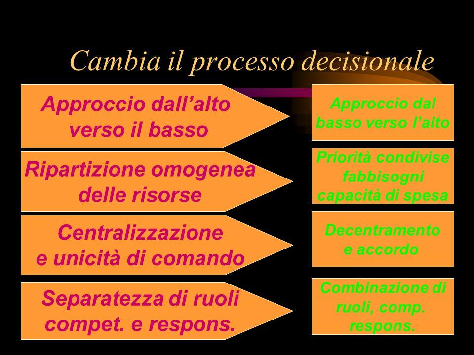 Cambia il processo decisionale Approccio dal basso verso lalto Approccio dallalto verso il basso Ripartizione omogenea delle risorse Centralizzazione e unicità di comando Separatezza di ruoli compet.