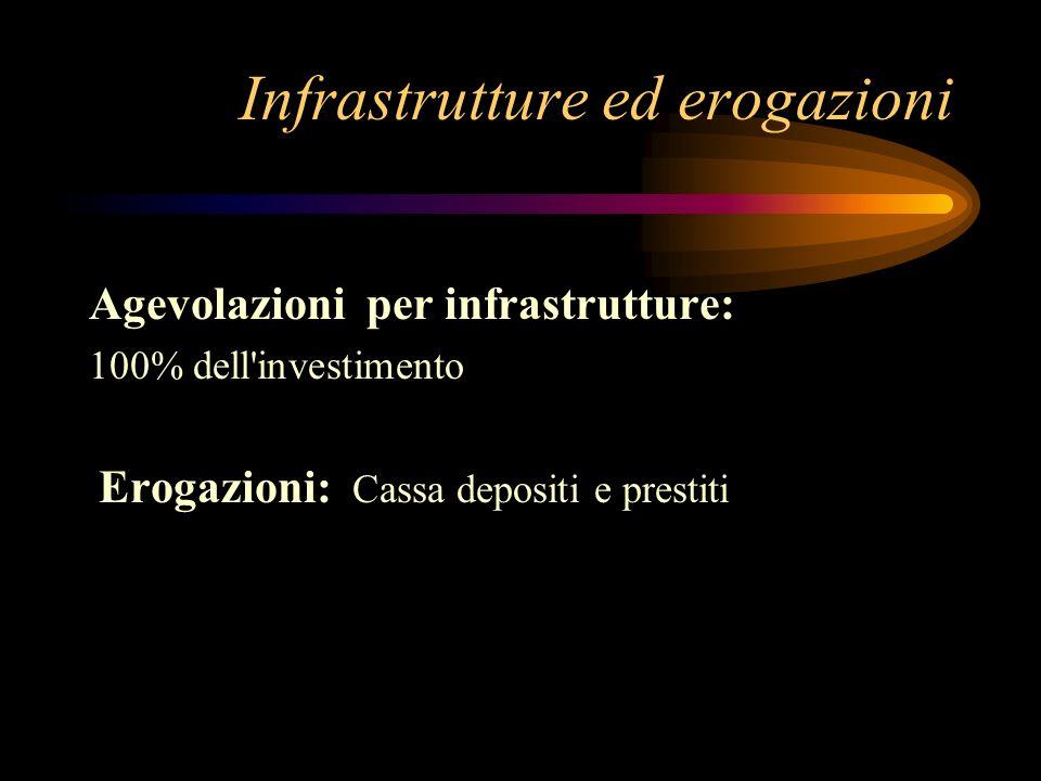 Agevolazioni progetti imprenditoriali Per le PMI localizzate nell ob.