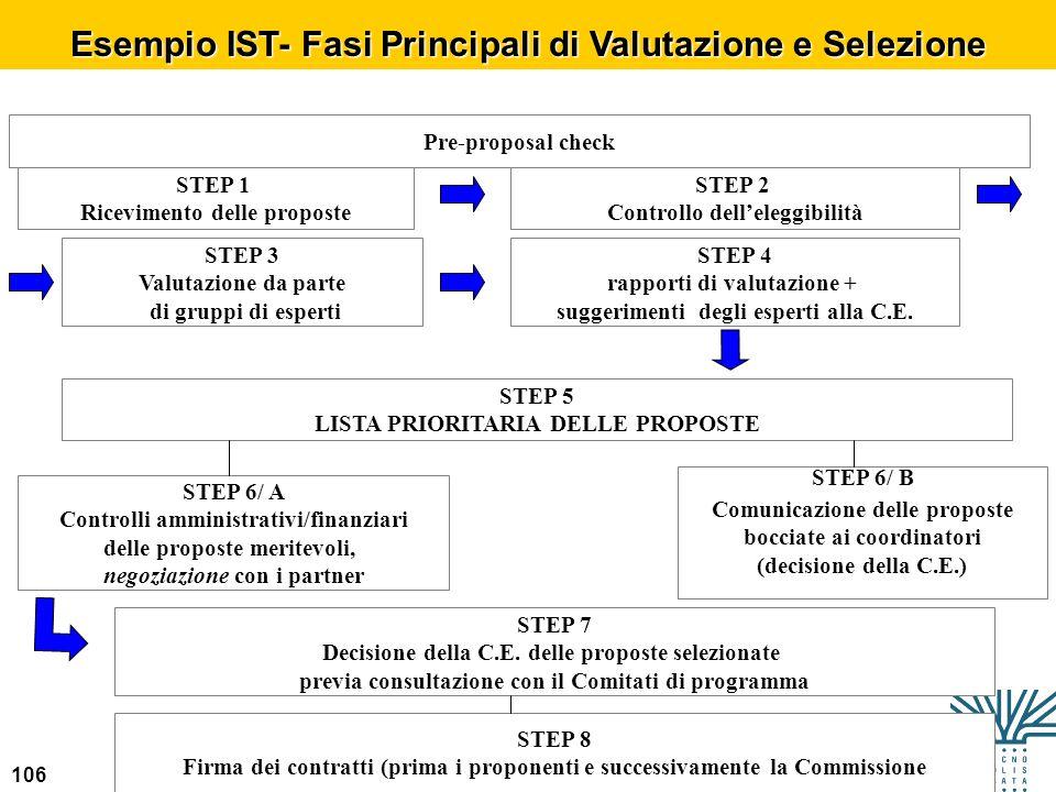 106 Esempio IST- Fasi Principali di Valutazione e Selezione Pre-proposal check STEP 1 Ricevimento delle proposte STEP 2 Controllo delleleggibilità STE