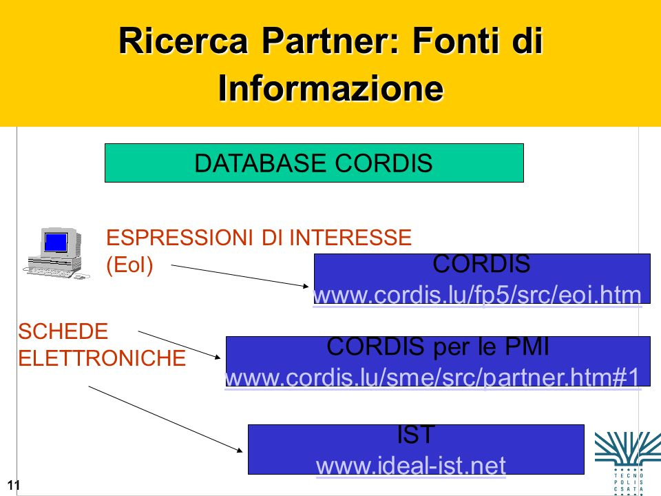 11 ESPRESSIONI DI INTERESSE (EoI) Ricerca Partner: Fonti di Informazione DATABASE CORDIS SCHEDE ELETTRONICHE CORDIS www.cordis.lu/fp5/src/eoi.htm CORD