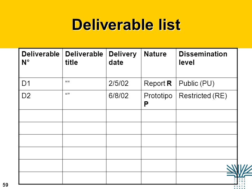 59 Deliverable list Deliverable N° Deliverable title Delivery date NatureDissemination level D12/5/02Report RPublic (PU) D26/8/02Prototipo P Restricte