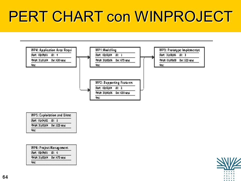 64 PERT CHART con WINPROJECT