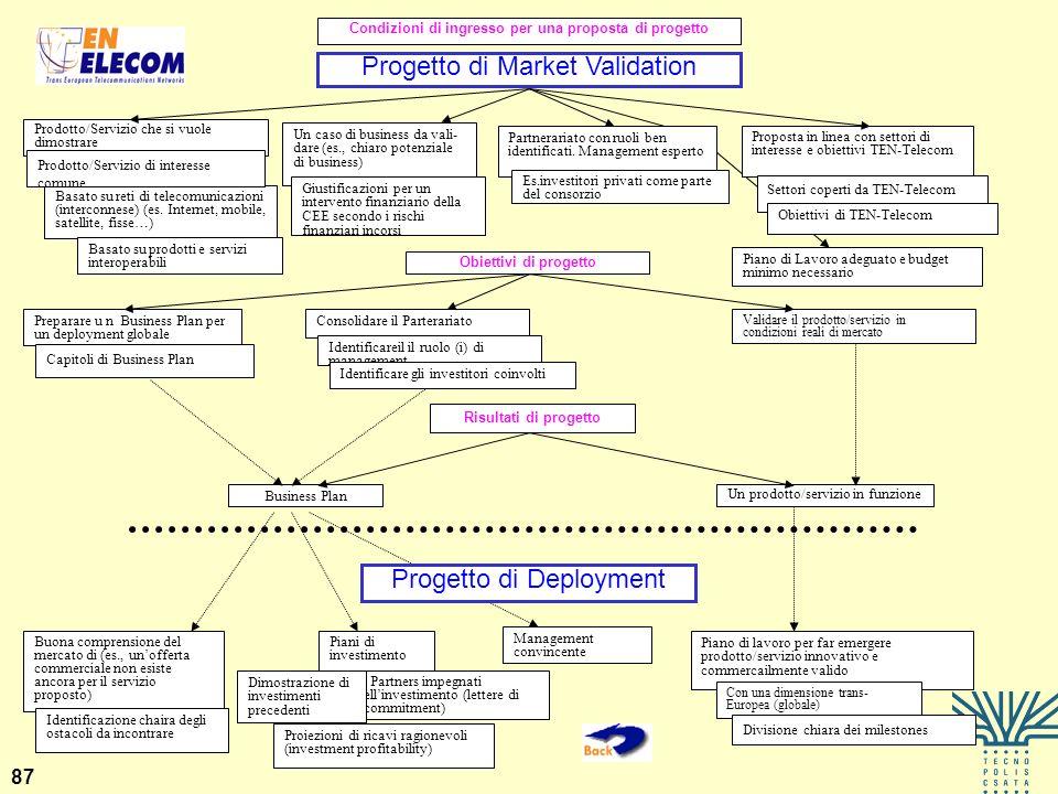 87 Piani di investimento Progetto di Deployment Partners impegnati ellinvestimento (lettere di commitment) Buona comprensione del mercato di (es., uno