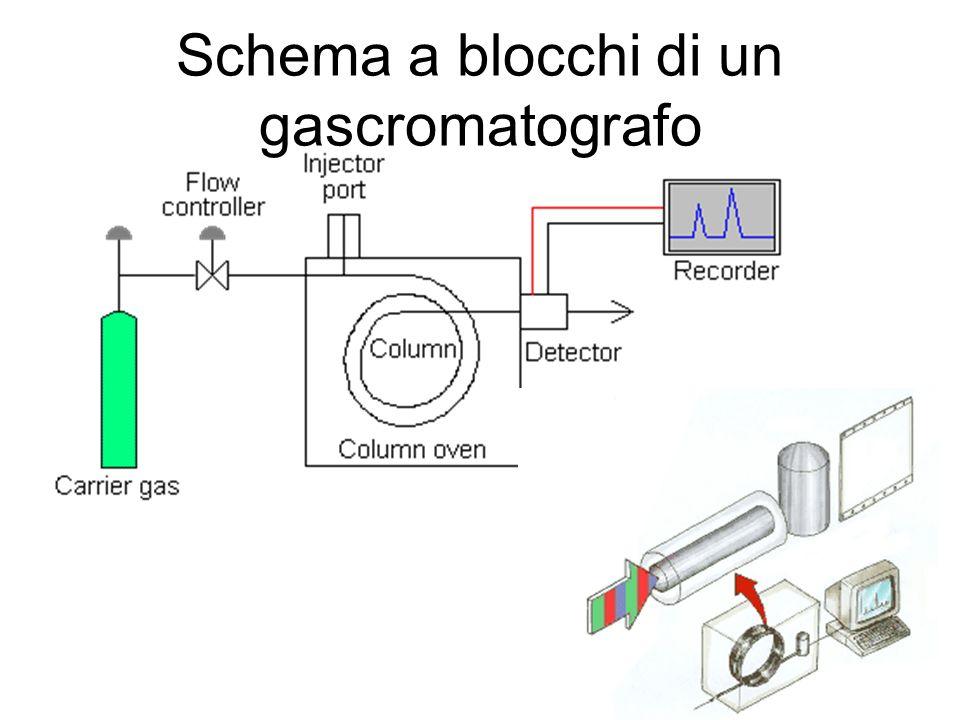 Schema a blocchi di un gascromatografo