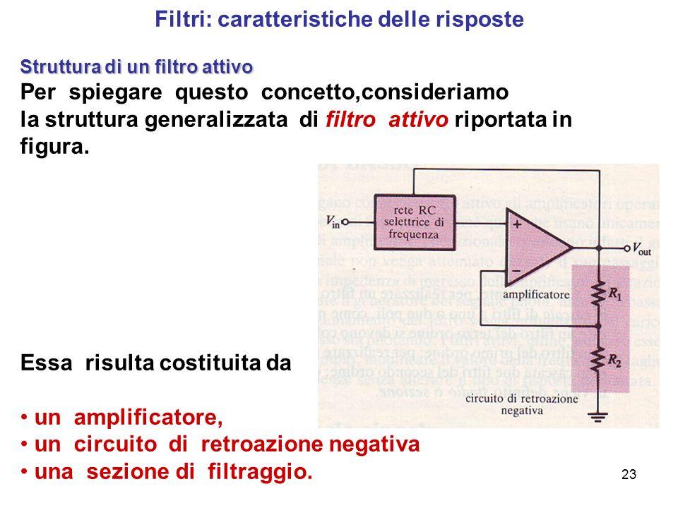 23 Filtri: caratteristiche delle risposte Struttura di un filtro attivo Per spiegare questo concetto,consideriamo la struttura generalizzata di filtro