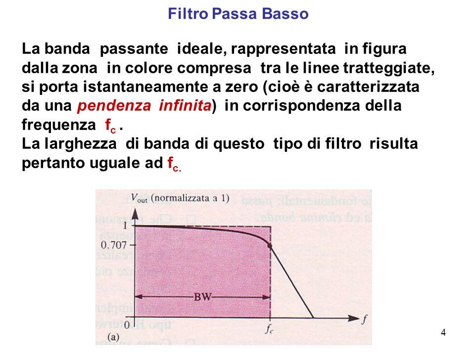 4 Filtro Passa Basso La banda passante ideale, rappresentata in figura dalla zona in colore compresa tra le linee tratteggiate, si porta istantaneamen