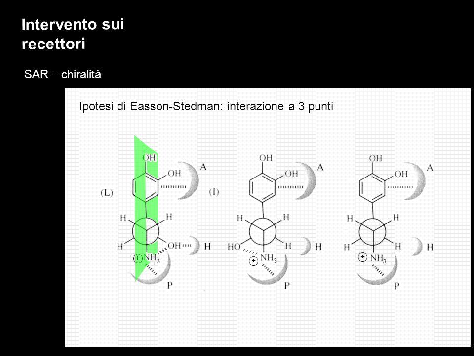 SAR chiralità Ipotesi di Easson-Stedman: interazione a 3 punti 3 3 3 + + + Intervento sui recettori