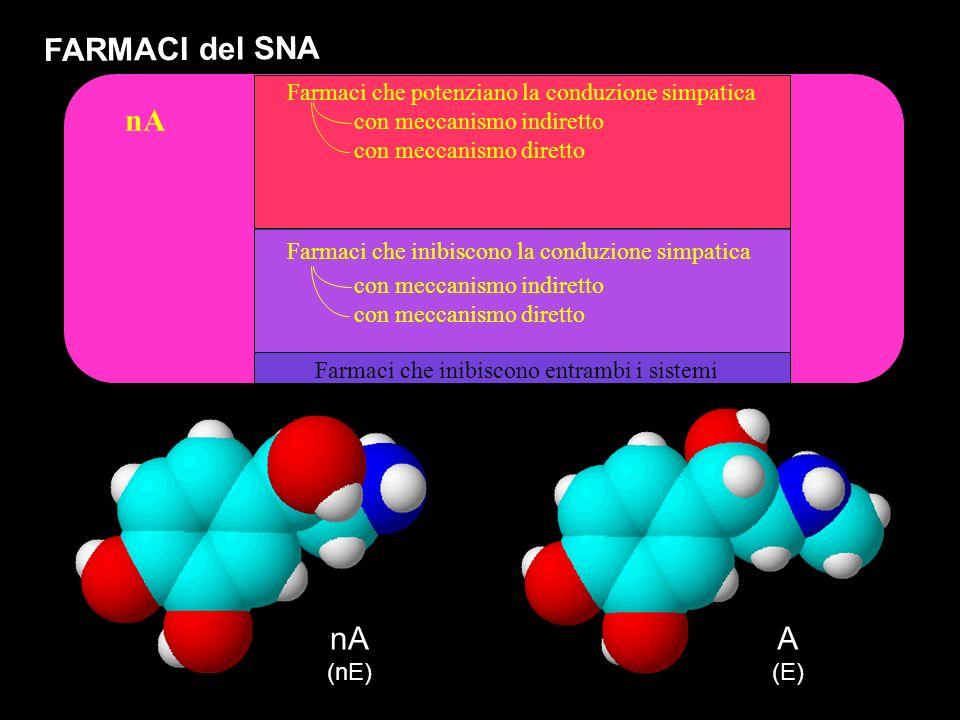 nA FARMACI del SNA Farmaci che potenziano la conduzione simpatica Farmaci che inibiscono la conduzione simpatica Farmaci che inibiscono entrambi i sis