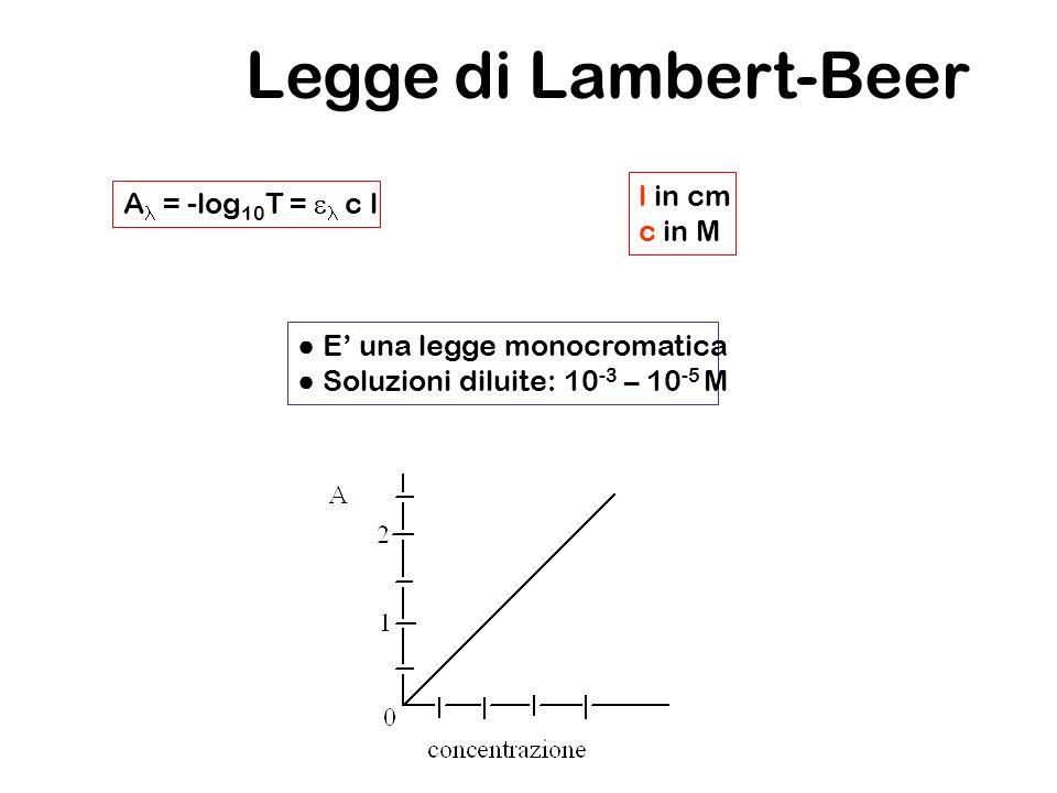 Legge di Lambert-Beer A = -log 10 T = c l l in cm c in M E una legge monocromatica Soluzioni diluite: 10 -3 – 10 -5 M