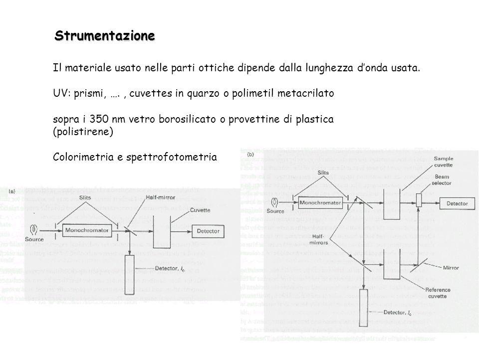 Strumentazione Il materiale usato nelle parti ottiche dipende dalla lunghezza donda usata.