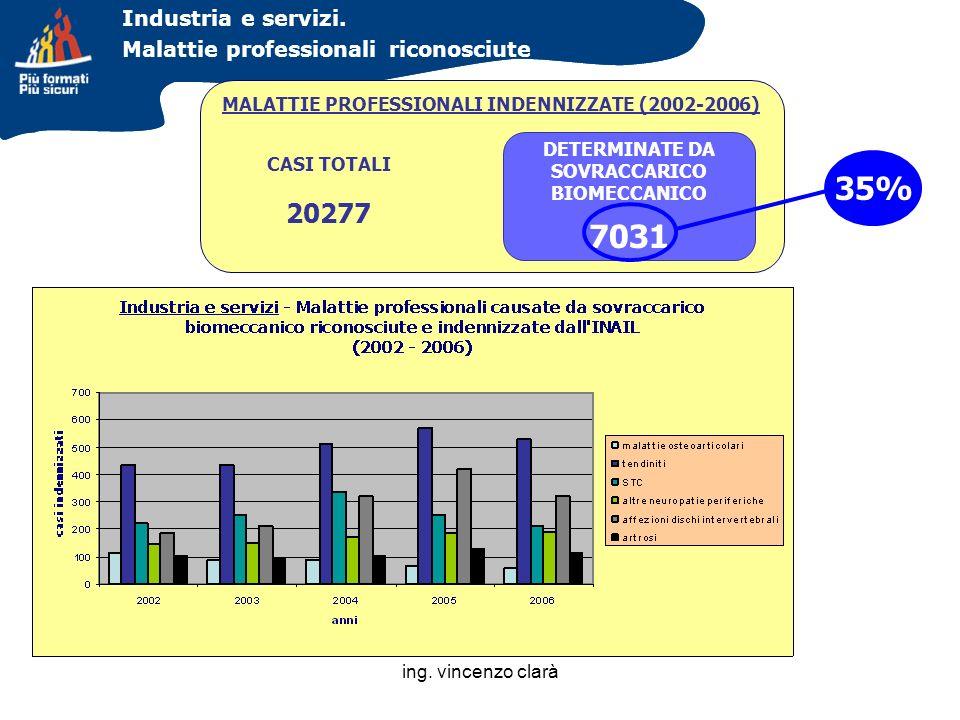 ing. vincenzo clarà Industria e servizi. Malattie professionali riconosciute MALATTIE PROFESSIONALI INDENNIZZATE (2002-2006) CASI TOTALI 20277 DETERMI