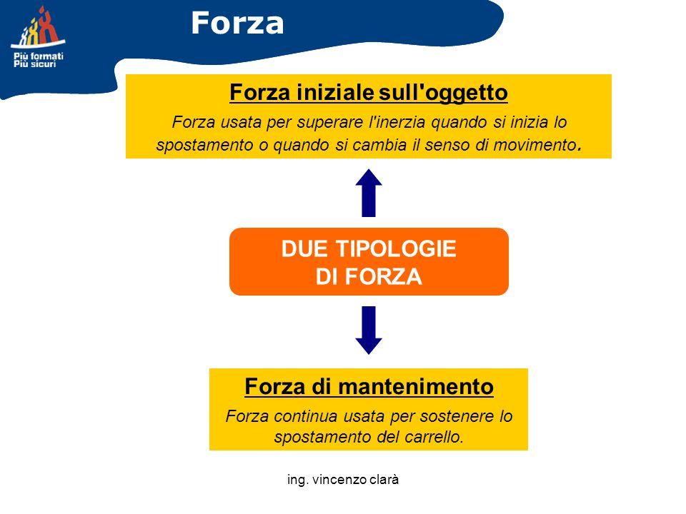 ing. vincenzo clarà Forza Forza iniziale sull'oggetto Forza usata per superare l'inerzia quando si inizia lo spostamento o quando si cambia il senso d