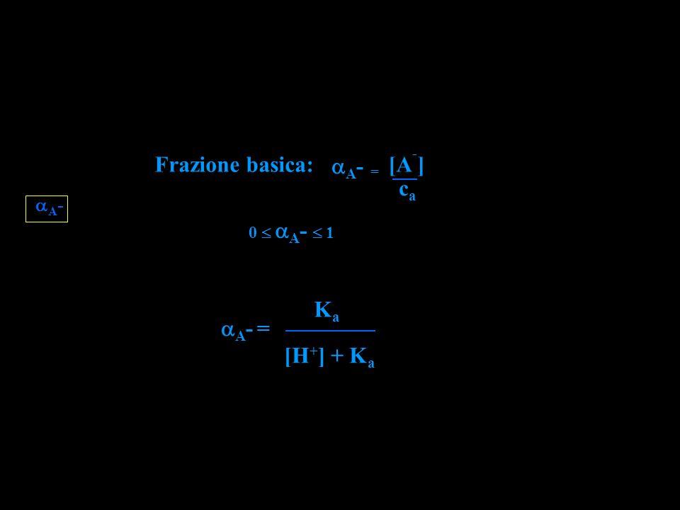 A - Frazione basica: = [A - ] A - caca A - = KaKa [H + ] + K a 0 A - 1