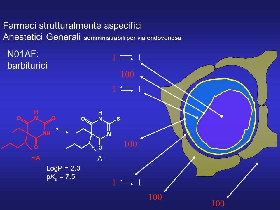 Farmaci strutturalmente aspecifici Anestetici Generali somministrabili per via endovenosa HA A LogP = 2.3 pK a = 7.5 1 100 1 100 1 100 N01AF: barbiturici