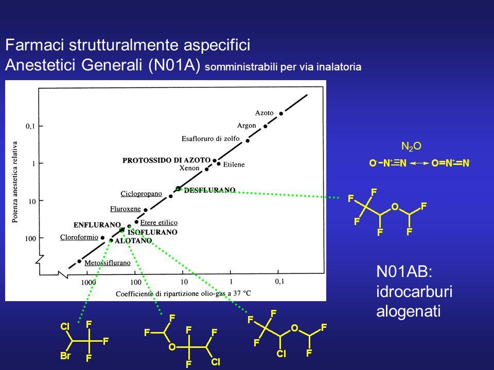 Farmaci strutturalmente aspecifici Anestetici Generali (N01A) somministrabili per via inalatoria N2ON2O N01AB: idrocarburi alogenati