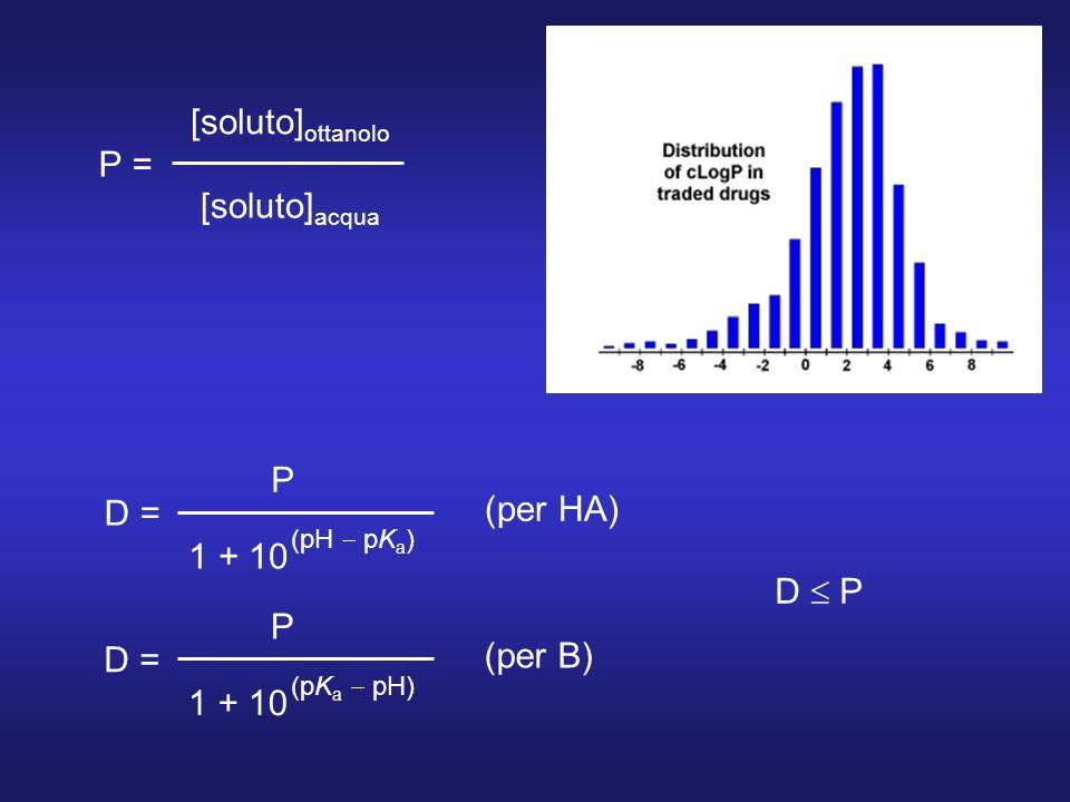 [soluto] ottanolo [soluto] acqua P = P D = 1 + 10 (pH pK a ) (per HA) P D = 1 + 10 (pK a pH) (per B) D P