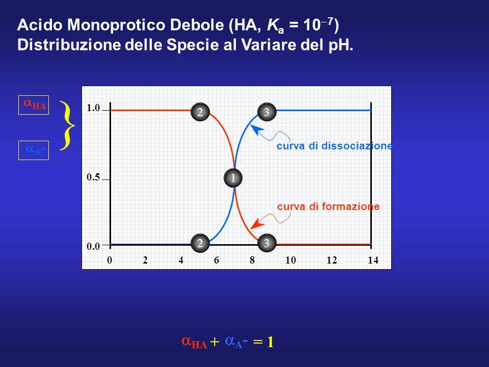 1.0 0.0 0.5 02468101214 A - curva di formazione curva di dissociazione } HA Acido Monoprotico Debole (HA, K a = 10 7 ) Distribuzione delle Specie al Variare del pH.