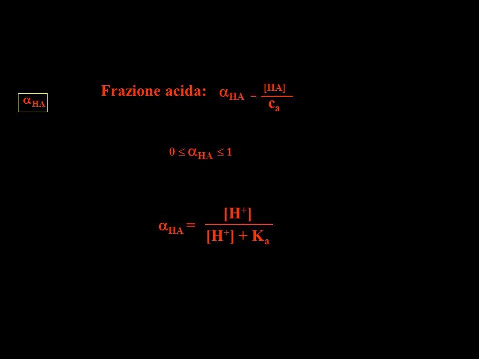 Frazione acida: = [HA] HA c a HA = [H + ] [H + ] + K a HA 0 HA 1