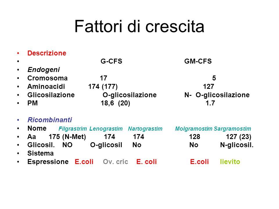 Fattori di crescita Descrizione G-CFSGM-CFS Endogeni Cromosoma 175 Aminoacidi 174 (177) 127 Glicosilazione O-glicosilazioneN- O-glicosilazione PM 18,6