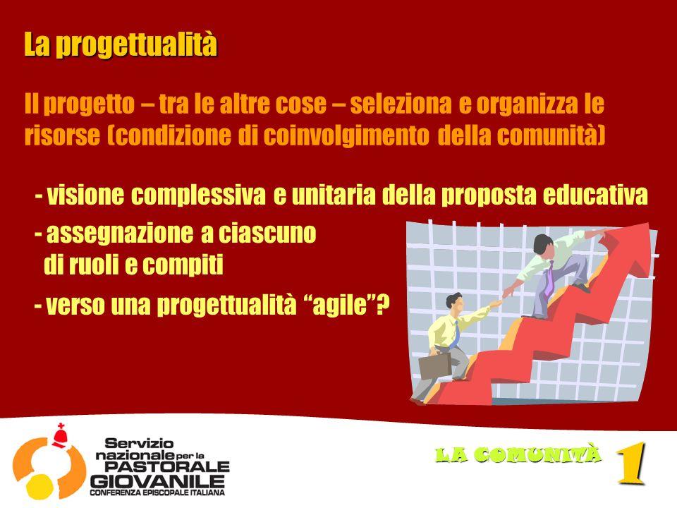 La progettualità - visione complessiva e unitaria della proposta educativa - assegnazione a ciascuno di ruoli e compiti - verso una progettualità agile.