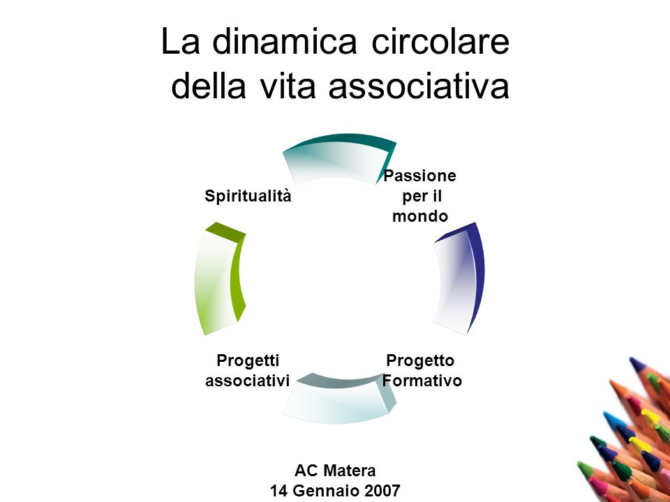AC Matera 14 Gennaio 2007 La dinamica circolare della vita associativa Passione per il mondo Progetto Formativo Progetti associativi Spiritualità