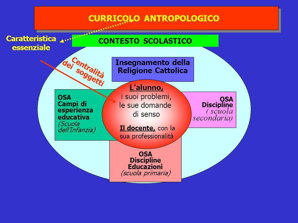 CURRICOLO ANTROPOLOGICO CURRICOLO ANTROPOLOGICO CONTESTO SCOLASTICO Insegnamento della Religione Cattolica OSA Discipline Educazioni (scuola primaria)