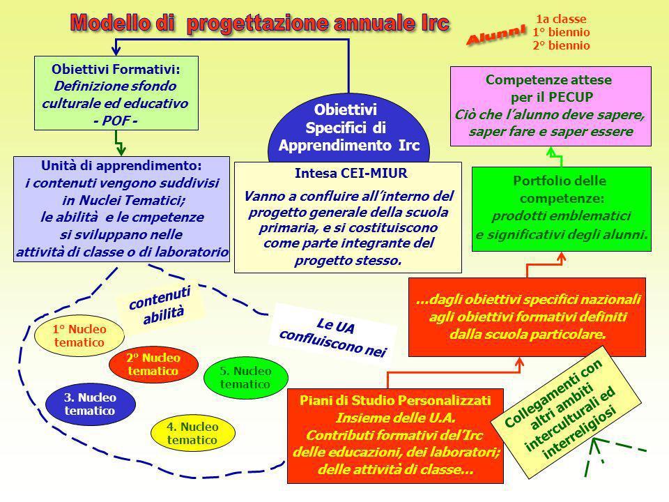 Portfolio delle competenze: prodotti emblematici e significativi degli alunni. Obiettivi Formativi: Definizione sfondo culturale ed educativo - POF -