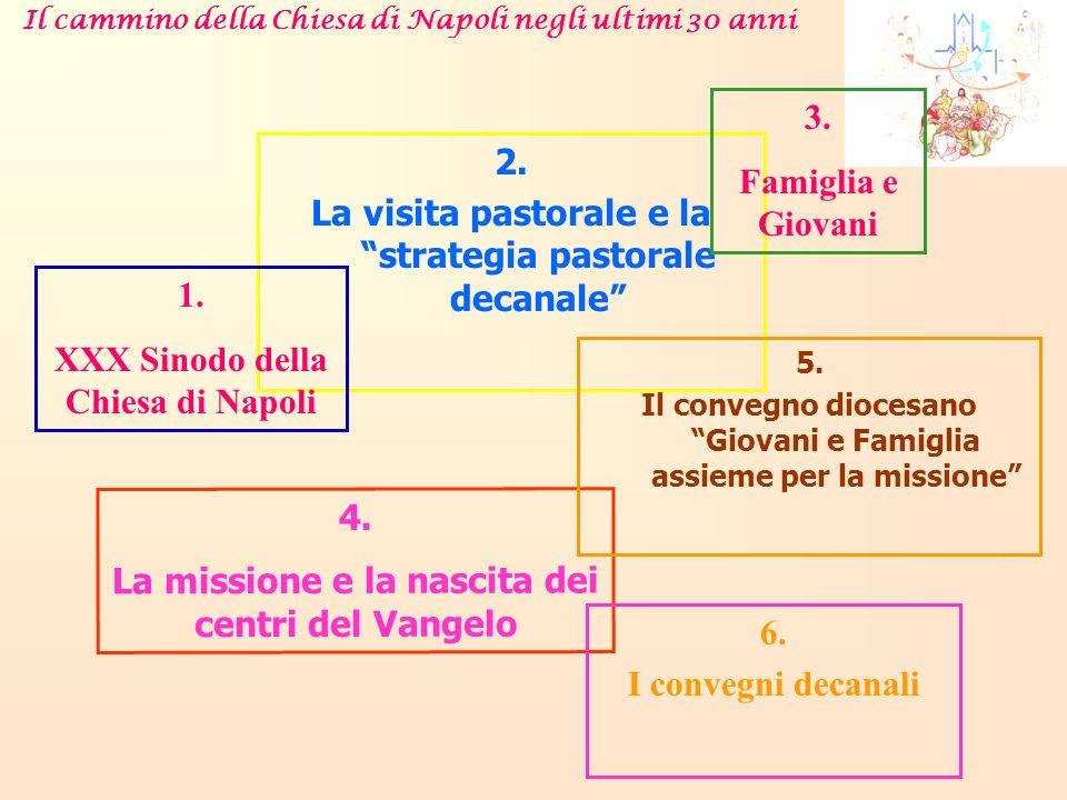 2. La visita pastorale e la strategia pastorale decanale 1. XXX Sinodo della Chiesa di Napoli 4. La missione e la nascita dei centri del Vangelo 5. Il