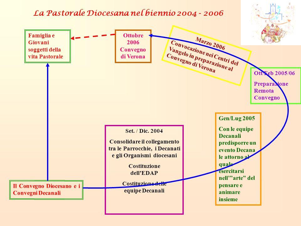 Il Convegno Diocesano e i Convegni Decanali Set. / Dic. 2004 Consolidare il collegamento tra le Parrocchie, i Decanati e gli Organismi diocesani Costi