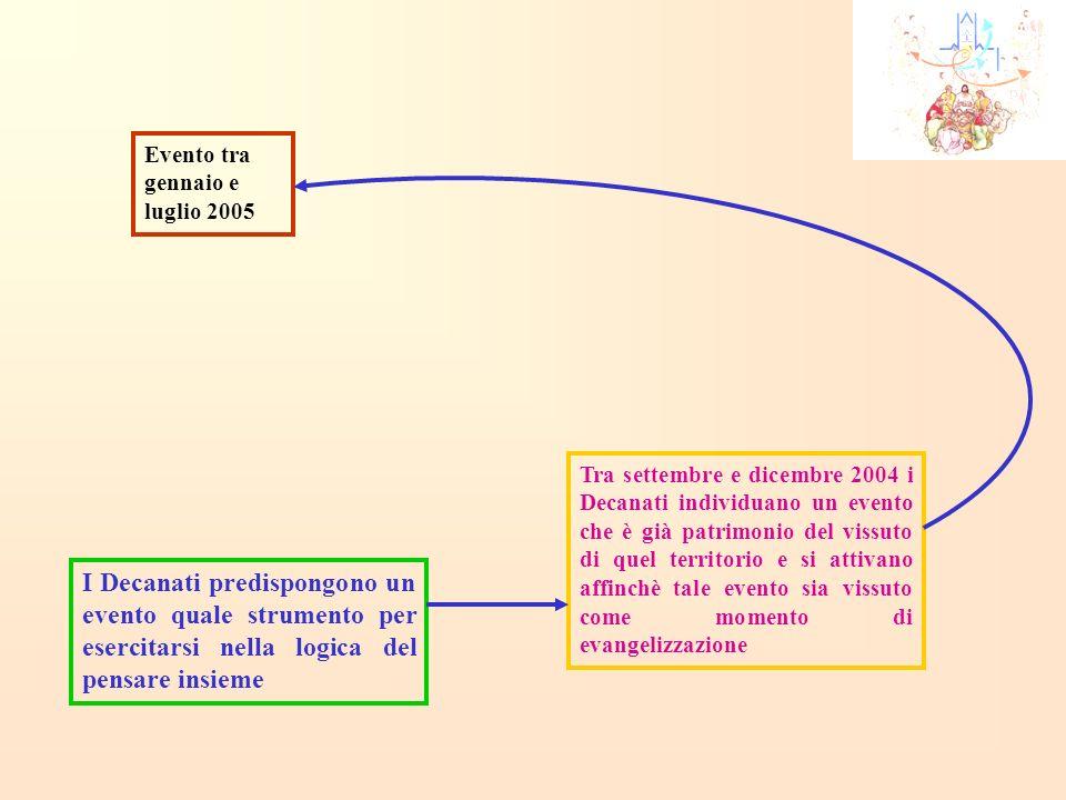 I Decanati predispongono un evento quale strumento per esercitarsi nella logica del pensare insieme Evento tra gennaio e luglio 2005 Tra settembre e d