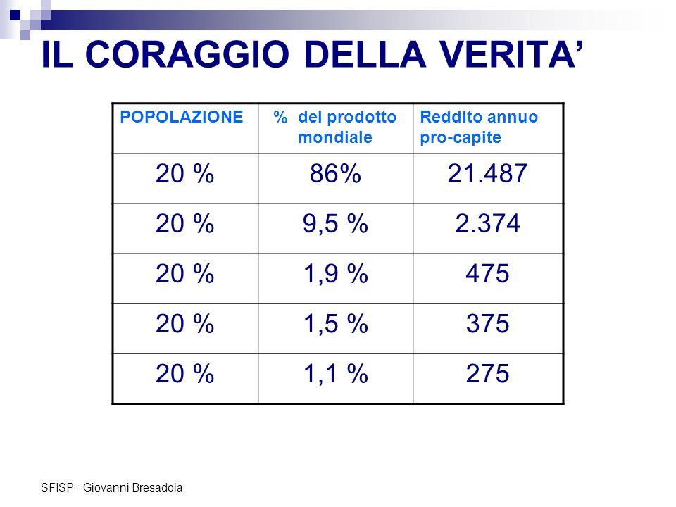 SFISP - Giovanni Bresadola IL CORAGGIO DELLA VERITA POPOLAZIONE% del prodotto mondiale Reddito annuo pro-capite 20 %86%21.487 20 %9,5 %2.374 20 %1,9 %