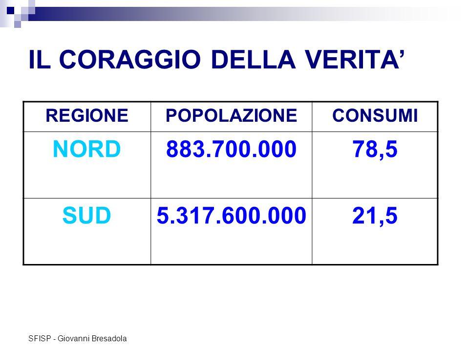 SFISP - Giovanni Bresadola IL CORAGGIO DELLA VERITA REGIONEPOPOLAZIONECONSUMI NORD883.700.00078,5 SUD5.317.600.00021,5