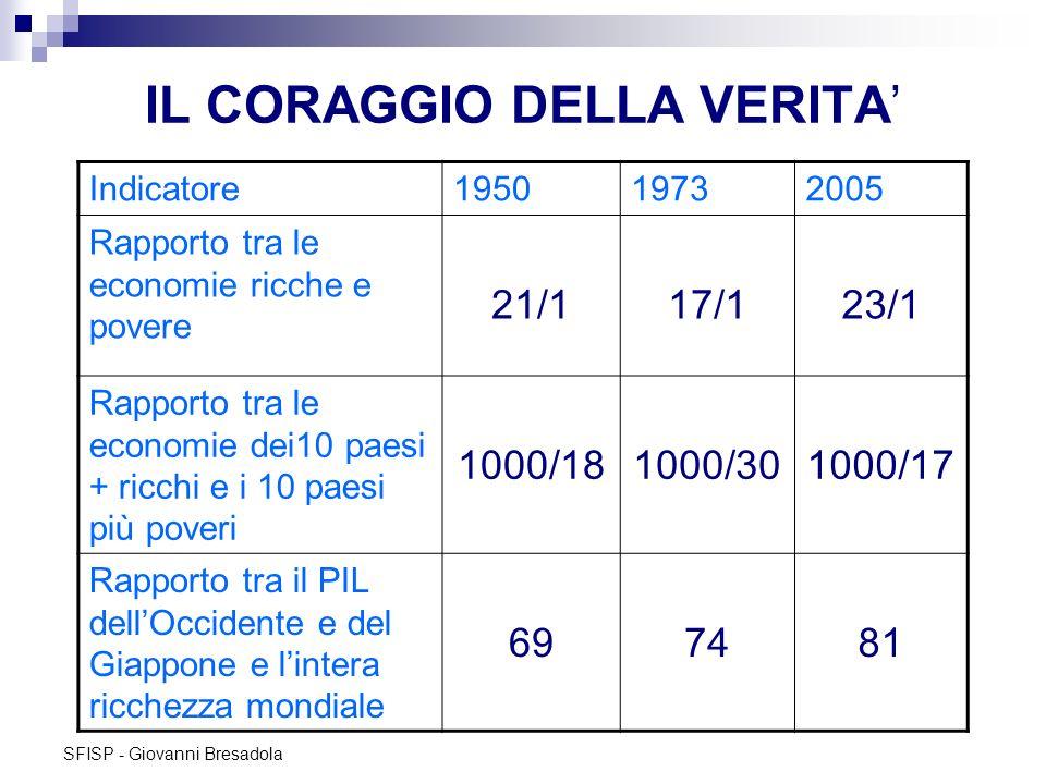 SFISP - Giovanni Bresadola IL CORAGGIO DELLA VERITA Indicatore195019732005 Rapporto tra le economie ricche e povere 21/117/123/1 Rapporto tra le econo
