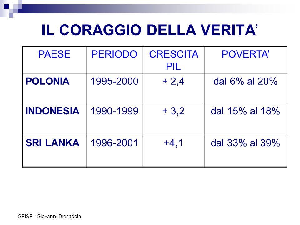 SFISP - Giovanni Bresadola IL CORAGGIO DELLA VERITA PAESEPERIODOCRESCITA PIL POVERTA POLONIA1995-2000+ 2,4dal 6% al 20% INDONESIA1990-1999+ 3,2dal 15%