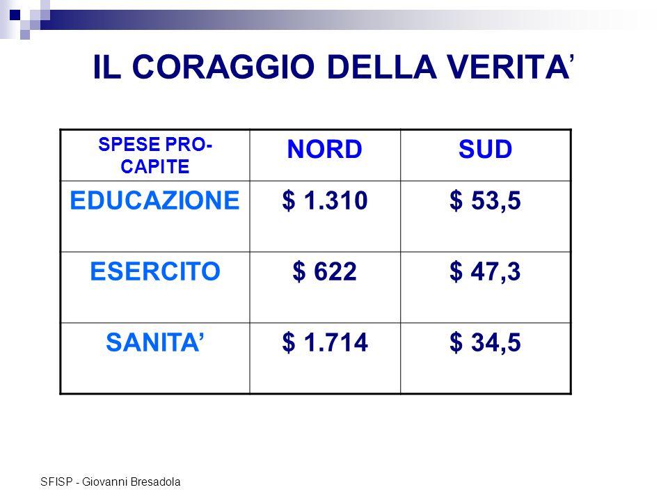 SFISP - Giovanni Bresadola IL CORAGGIO DELLA VERITA SPESE PRO- CAPITE NORDSUD EDUCAZIONE$ 1.310$ 53,5 ESERCITO$ 622$ 47,3 SANITA$ 1.714$ 34,5