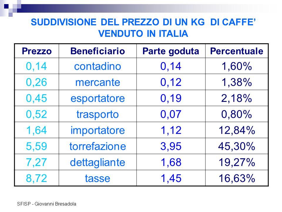 SFISP - Giovanni Bresadola SUDDIVISIONE DEL PREZZO DI UN KG DI CAFFE VENDUTO IN ITALIA PrezzoBeneficiarioParte godutaPercentuale 0,14contadino0,141,60