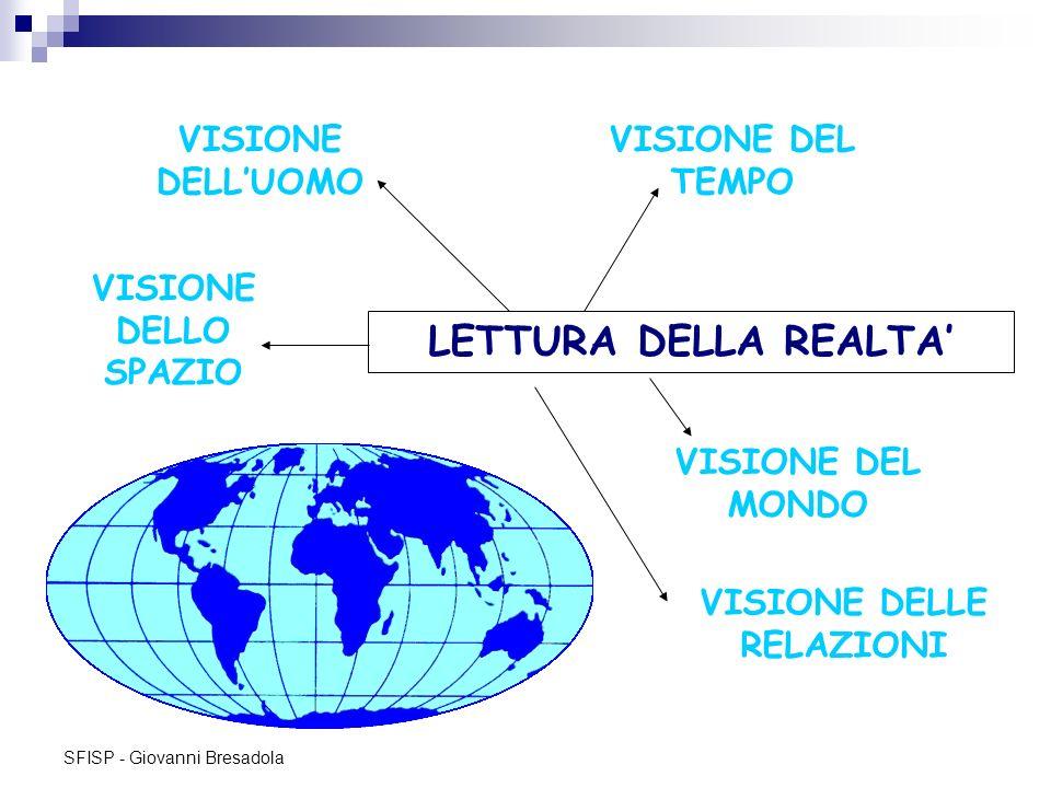 SFISP - Giovanni Bresadola LETTURA DELLA REALTA VISIONE DELLUOMO VISIONE DEL TEMPO VISIONE DELLO SPAZIO VISIONE DEL MONDO VISIONE DELLE RELAZIONI