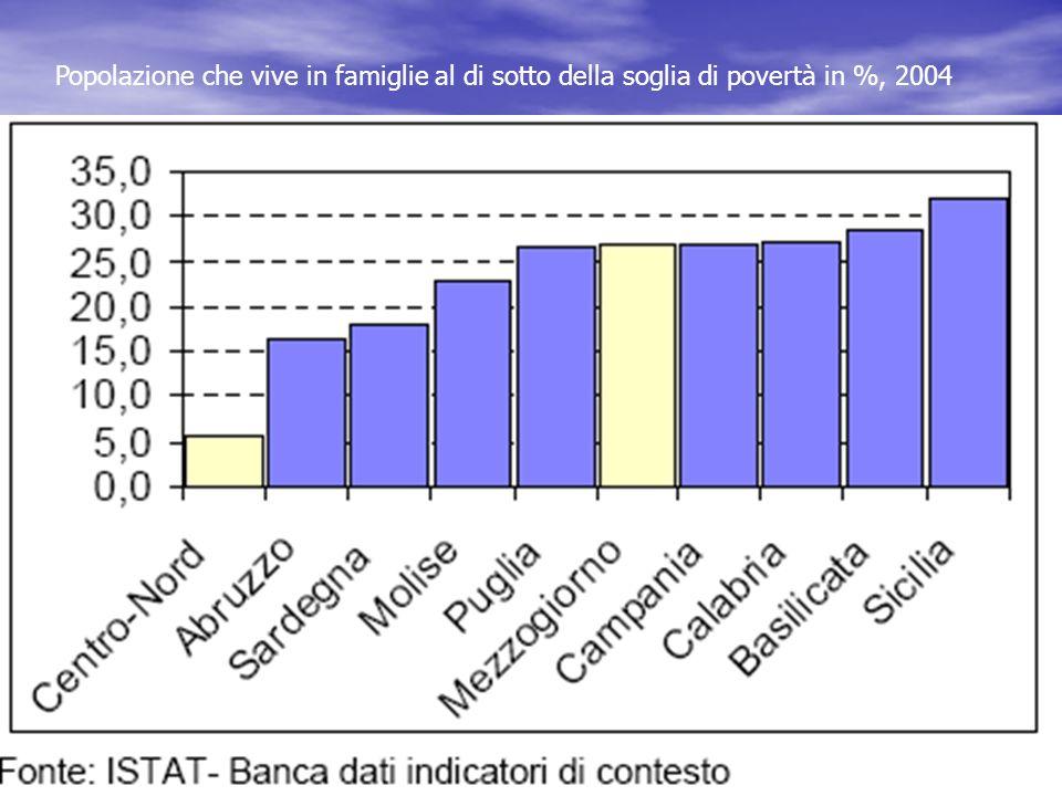 Popolazione che vive in famiglie al di sotto della soglia di povertà in %, 2004