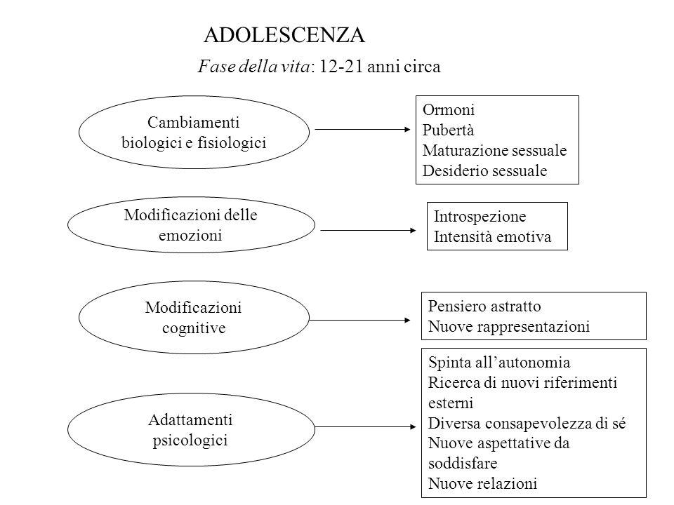 ADOLESCENZA Fase della vita: 12-21 anni circa Cambiamenti biologici e fisiologici Ormoni Pubertà Maturazione sessuale Desiderio sessuale Modificazioni