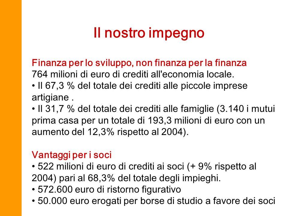 Il nostro impegno Finanza per lo sviluppo, non finanza per la finanza 764 milioni di euro di crediti all'economia locale. Il 67,3 % del totale dei cre