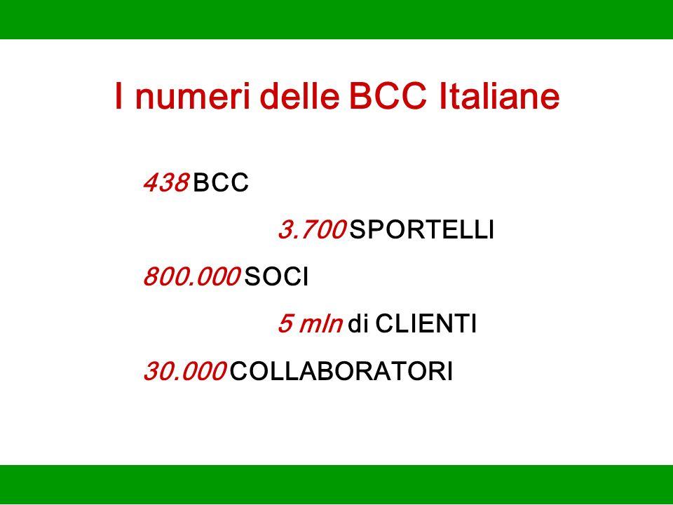 I numeri delle BCC Italiane 438 BCC 3.700 SPORTELLI 800.000 SOCI 5 mln di CLIENTI 30.000 COLLABORATORI
