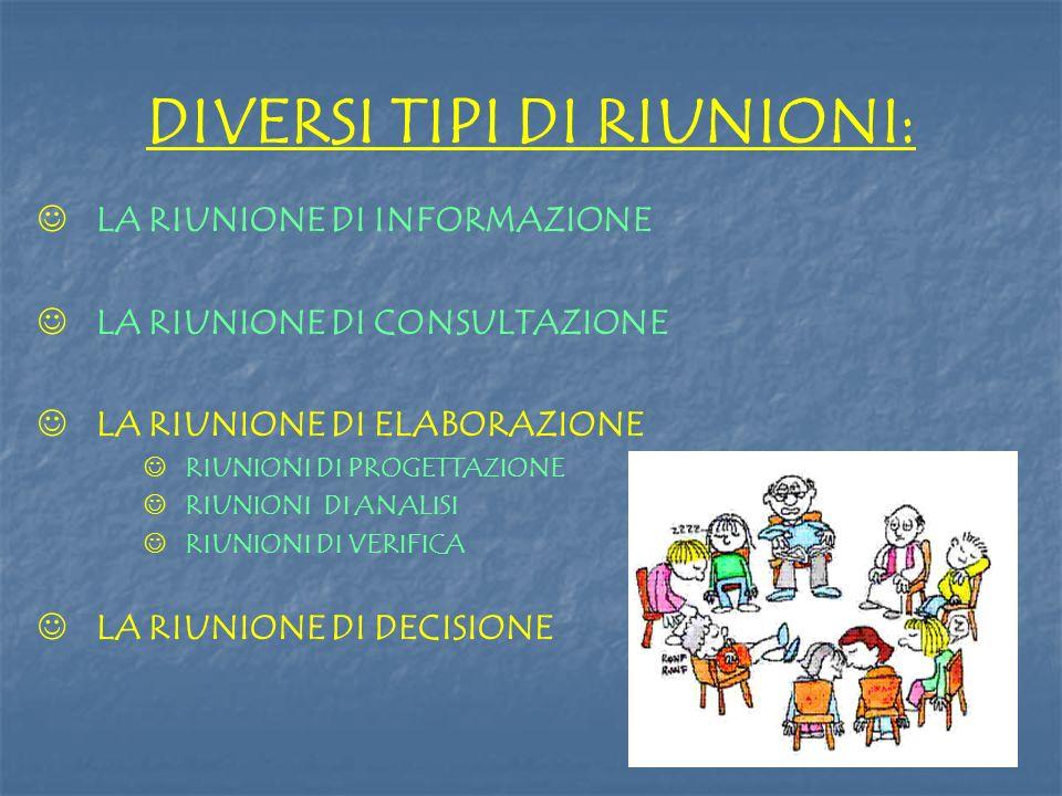 DIVERSI TIPI DI RIUNIONI: LA RIUNIONE DI INFORMAZIONE LA RIUNIONE DI CONSULTAZIONE LA RIUNIONE DI ELABORAZIONE RIUNIONI DI PROGETTAZIONE RIUNIONI DI A