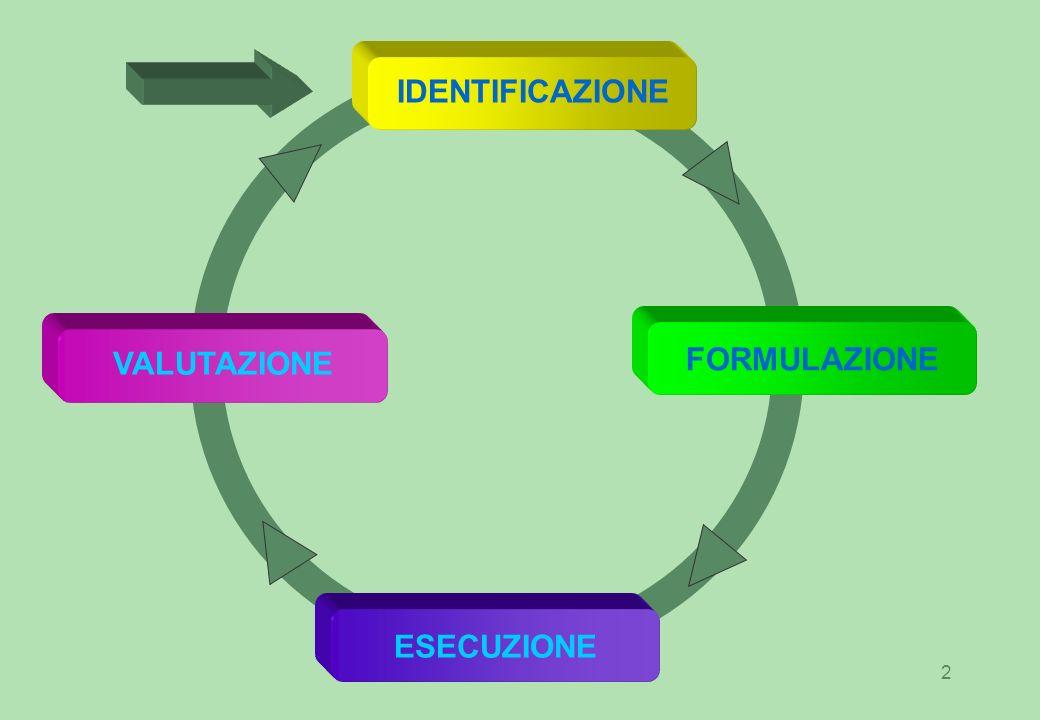 2 IDENTIFICAZIONE FORMULAZIONEESECUZIONE VALUTAZIONE
