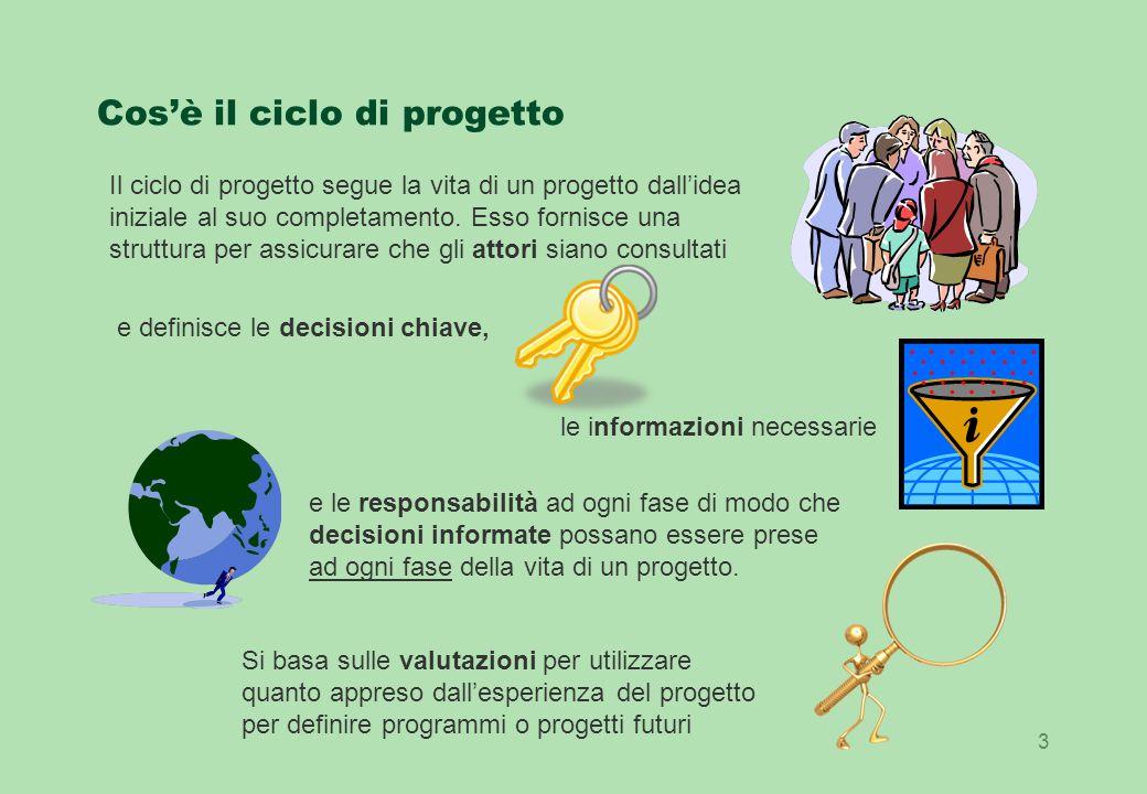 3 Cosè il ciclo di progetto Il ciclo di progetto segue la vita di un progetto dallidea iniziale al suo completamento.